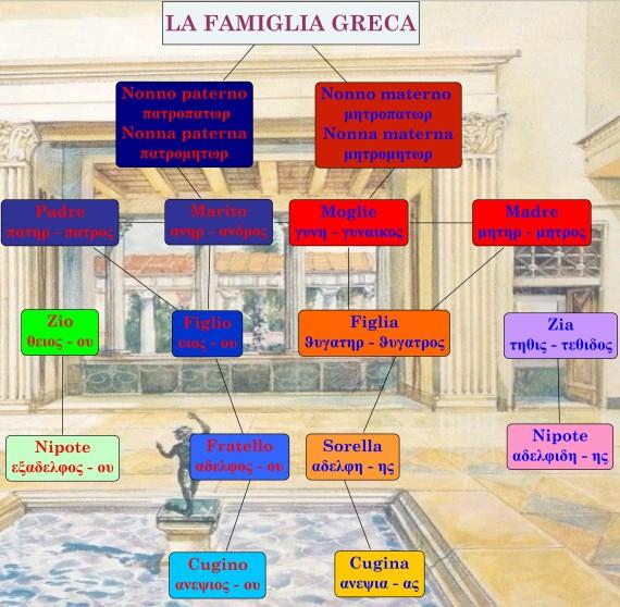 Mappa famiglia